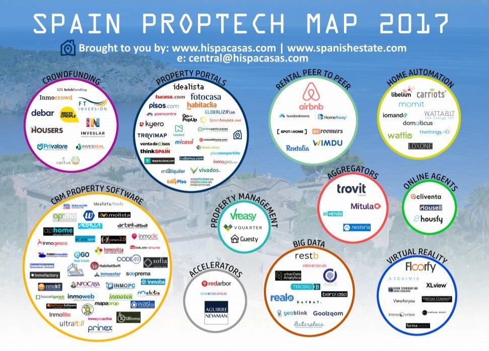 Proptech map sector inmobiliario