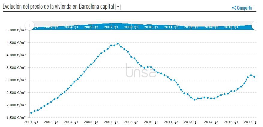 Comprar vivienda Barcelona