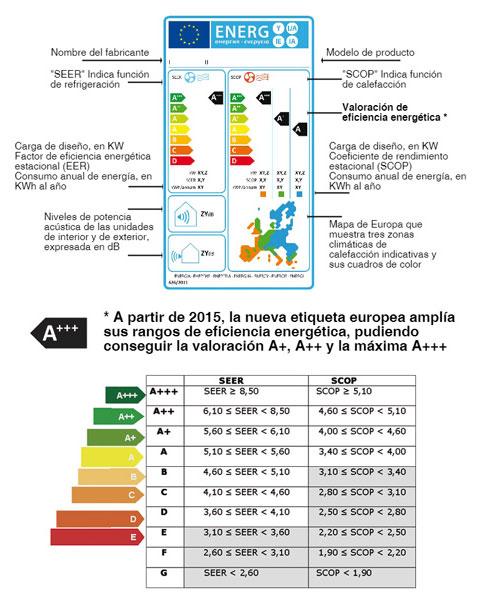 airpeg instalaciones - etiqueta aire acondicionado
