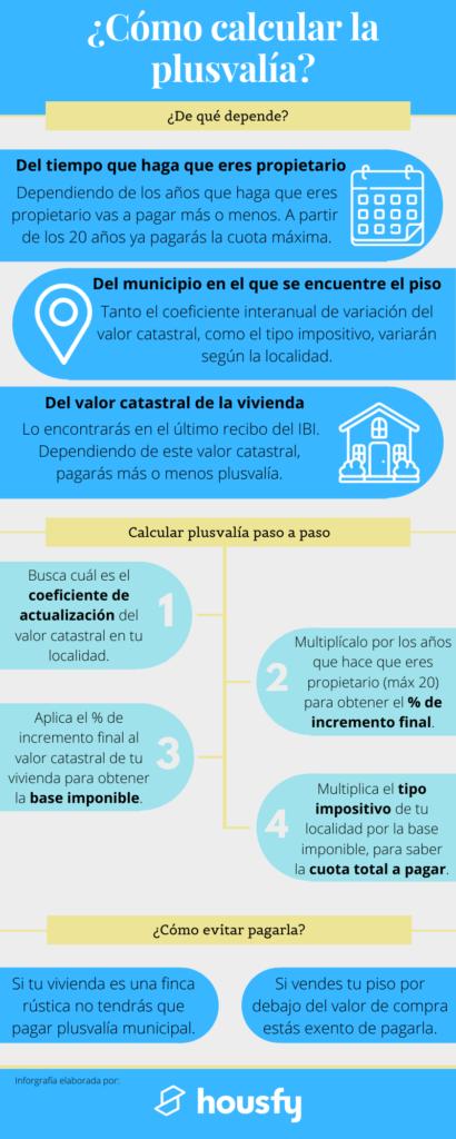 cómo calcular Plusvalía Municipal