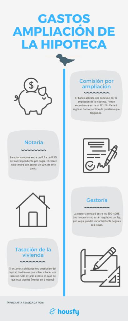 Gastos de ampliar hipoteca