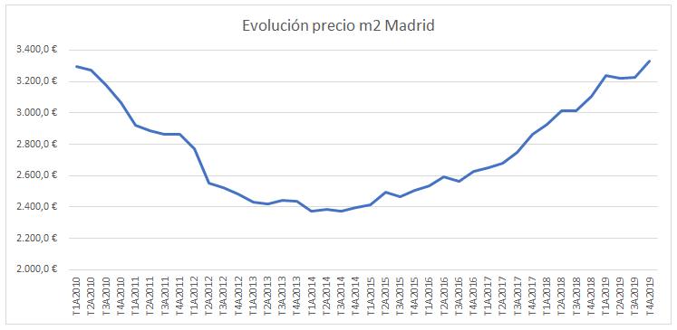 Evolución precio vivienda Madrid 2020