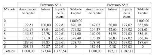 tabla amortización hipoteca