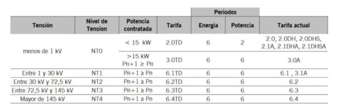 Esquema de nuevas tarifas propuestas por la CNMC