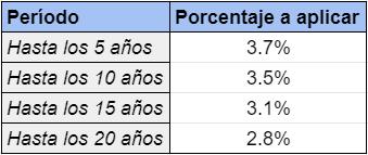 coeficientes de incremento plusvalia municipal barcelona